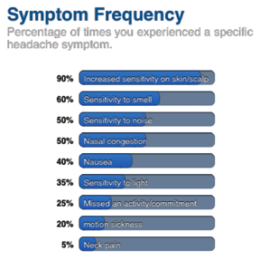Blog_post_2_symptoms_graphic